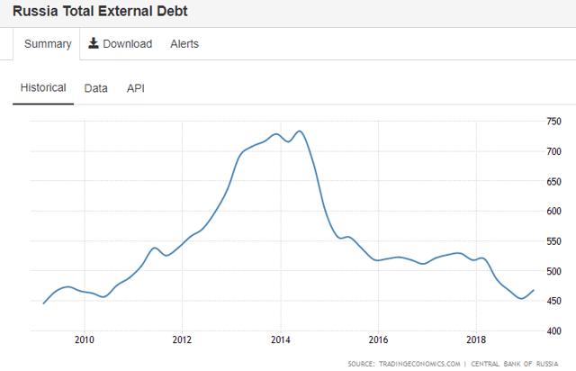 Russia: External Debt last 10 years