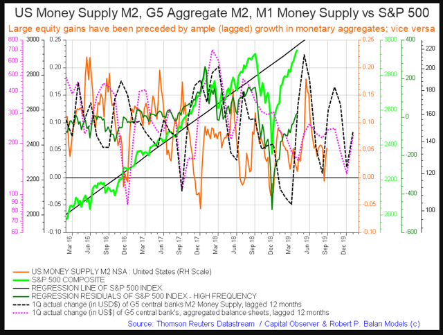 G5+M2+SP500 fiscal flows