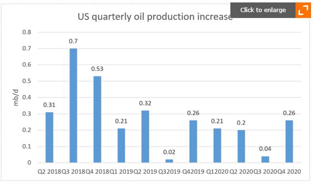 EIA shale oil production forecast