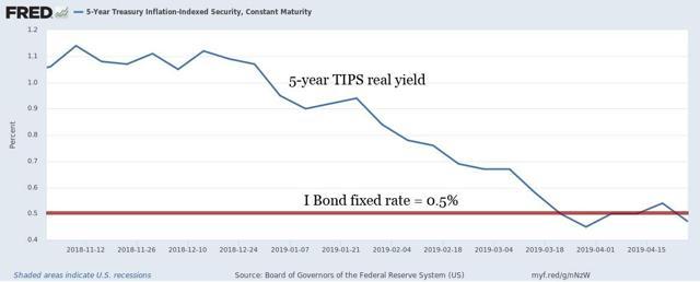 5-year TIPS versus I Bond