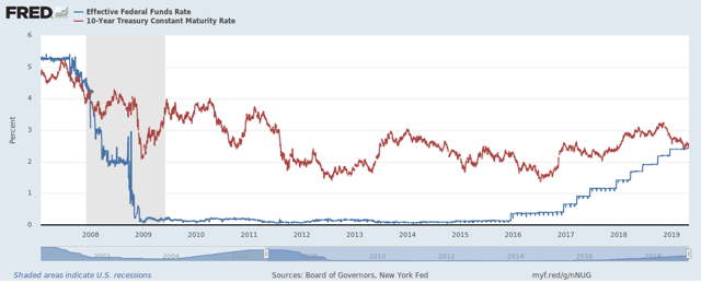 Effective Federal Funds Rate vs. 10-Year Treasury Yield