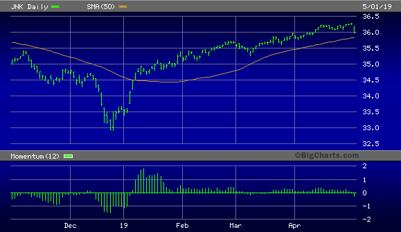 SPDR Bloomberg Barclays High Yield Bond ETF