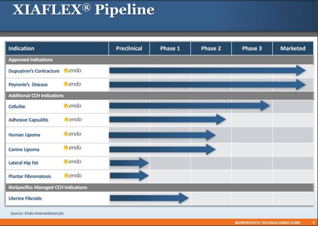Xiaflex Pipeline