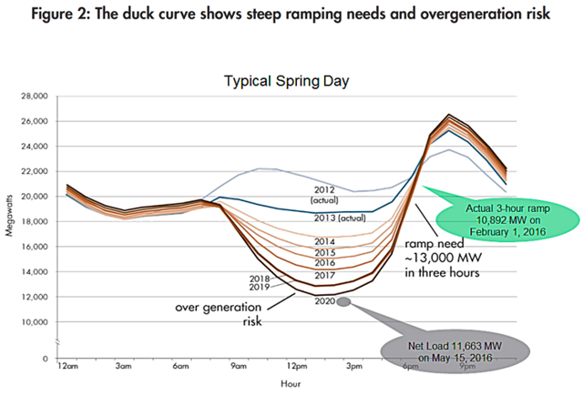 CAISO Duck Curve
