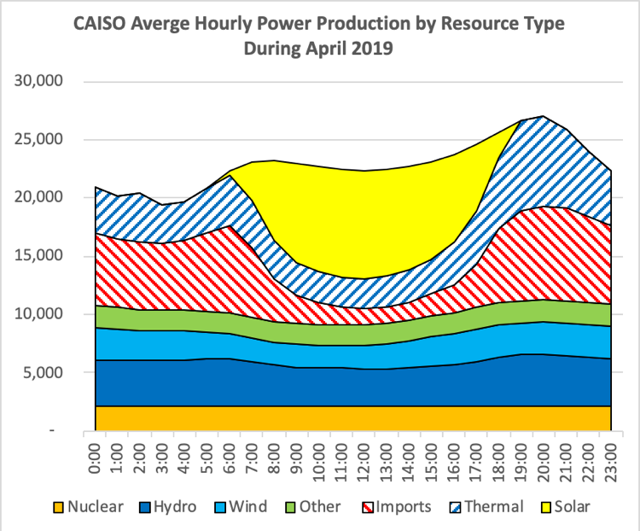 CAISO April 2019 Power Generation By Source