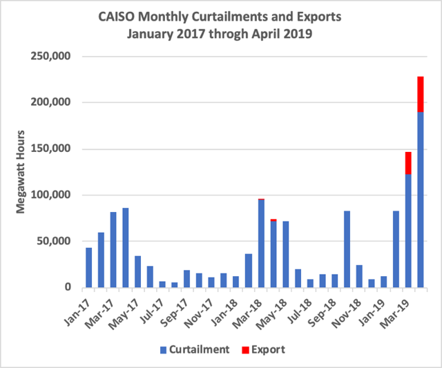 CAISO Curtailments and Exports