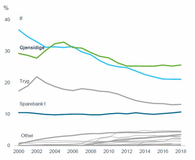 Market share insurers Norway