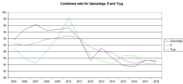 Gjensidige, If and Tryg combined ratio