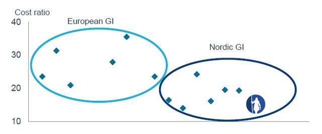 Cost ratio for Gjensidige, If and Tryg