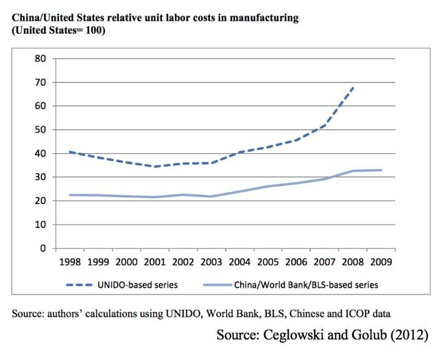 China wage rise