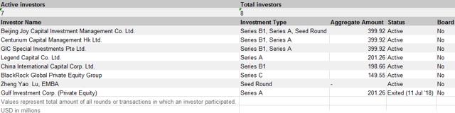 PE/VC investors