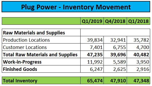 Plug Power: Weak Q1/2019 Results, But All Eyes On Upcoming