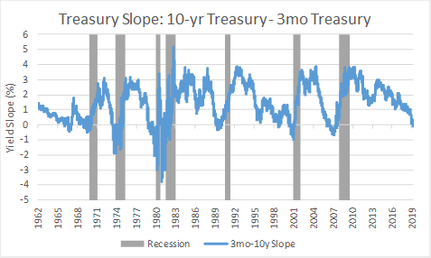 Yield curve inversions and U.S. recessions