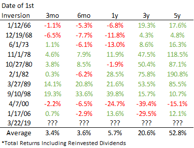 Forward equity returns after first yield curve inversion