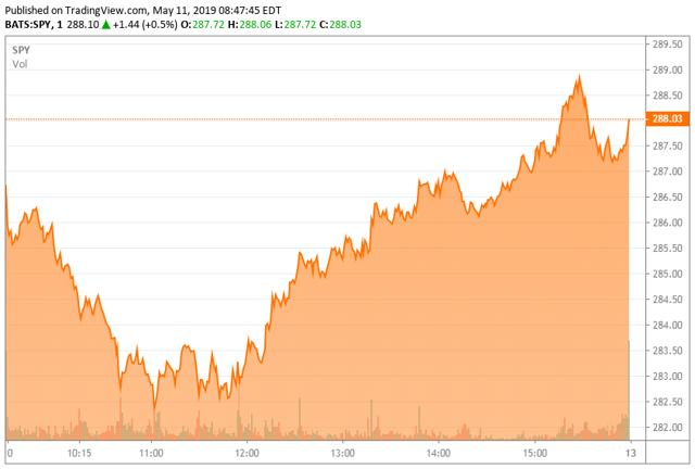 S&P 500 Daily Chart May 10th