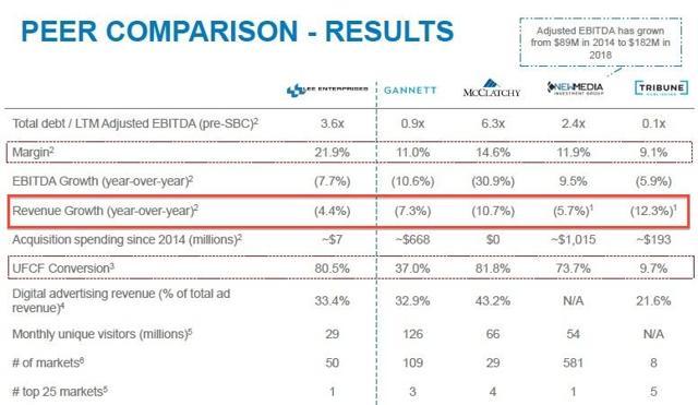 LEE Revenue Trend vs Peers