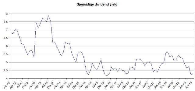 Gjensidige dividend yield