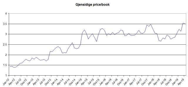 Gjensidige price book