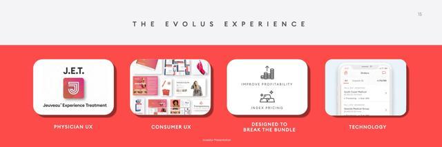 EOLS investor presentation - model slide