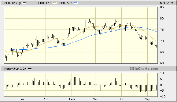 PHLX Gold/Silver Index