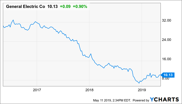 GE: Get In On The Ground Level - Fears Are Overblown