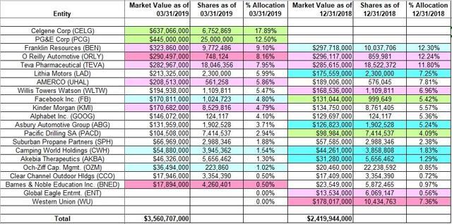 David Abrams - Abrams Capital Management - Q1 2019 13F Report Quarter-over-Quarter Comparison