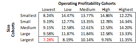 Stock market returns driven by size and operating profitability