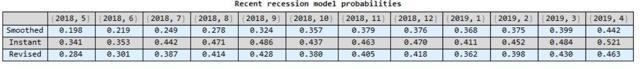 Recession Risk Recent Values Table