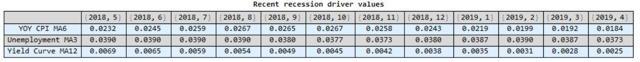 Recession Driver Levels
