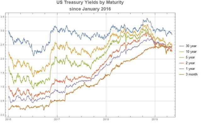 Treasury Yields by Maturity 1-2016 to 5-2019