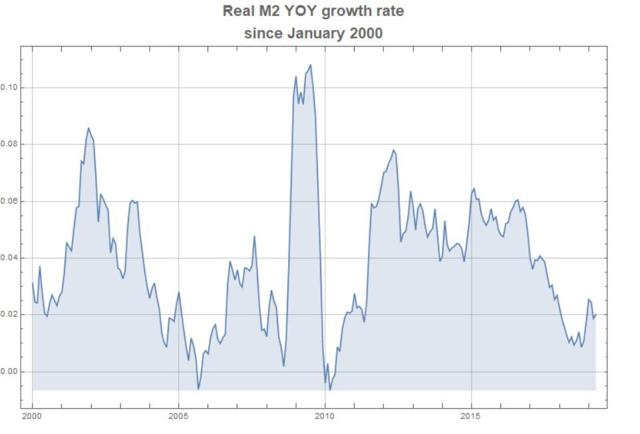 Real M2 Growth Rates 1-2000 to 5-2019