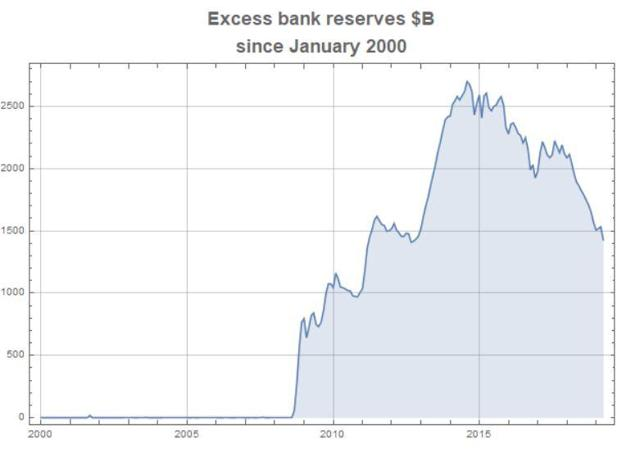 Excess Bank Reserves 1-2000 to 5-2019