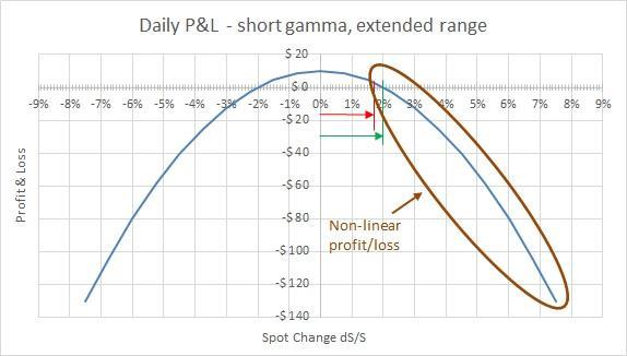 Daily PL - Extended range