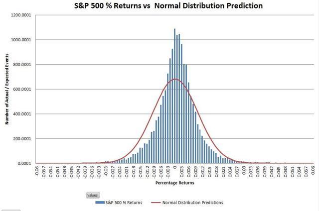 S&P return distribution - standard axis