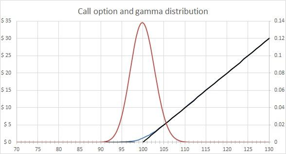 Gamma distribution - Call