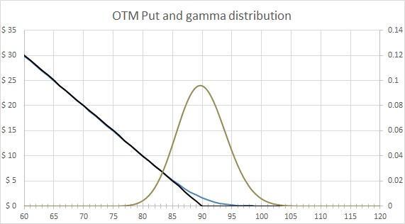 Gamma distribution - OTM Put
