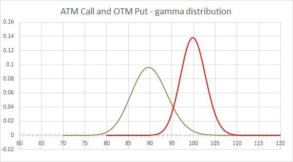 Gamma distribution - ATM Call vs OYM Put