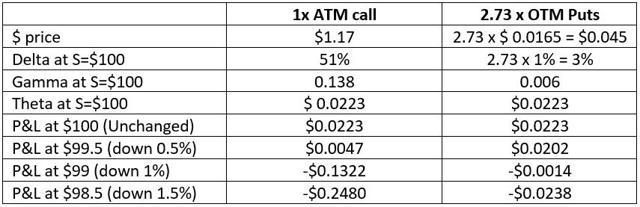 Gamma Theta ratios OTM vs ATM