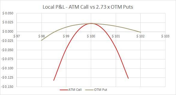 Simul ATM Call vs OTM Puts - Small range