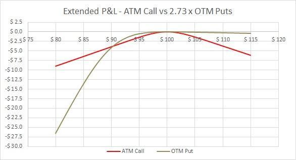 Simul ATM Call vs OTM Puts - Extended range