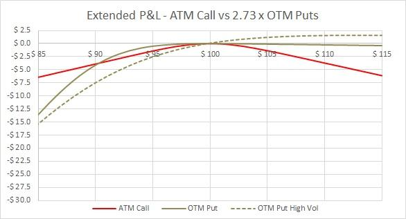 Simul ATM Call vs OTM Puts - High Vol