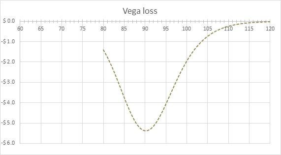 Vega Loss