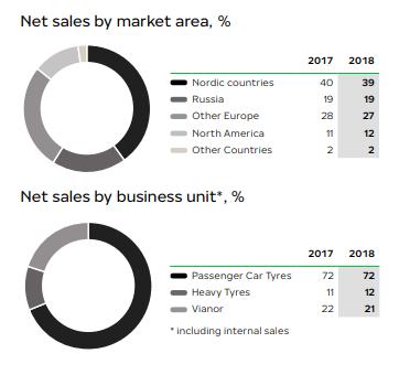 Nokian Renkaat - Finnish Tires At 6% Dividend - Nokian