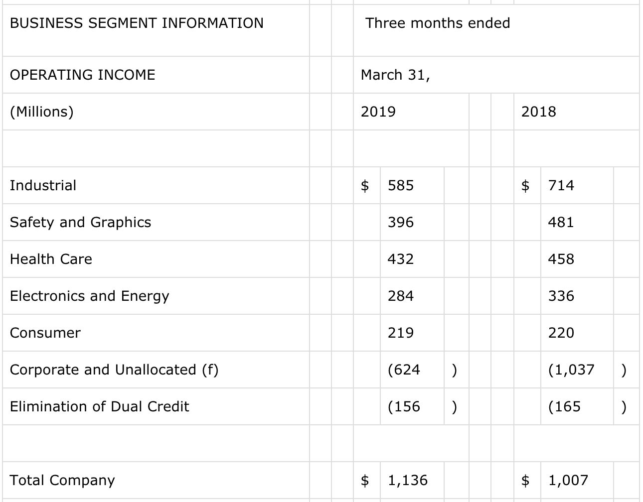3M Company: I'm Not Buying This Dividend Aristocrat Into