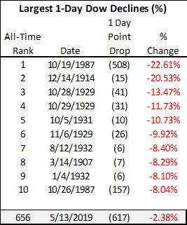 'Dow's 16th Largest Drop Ever' - SPDR Dow Jones Industrial Average ETF (NYSEARCA:DIA) | Seeking ...
