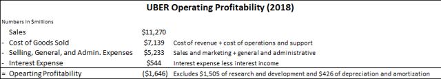 Uber operating profitability