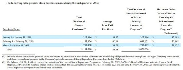 Q1-2019 Share Repurchases