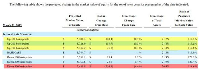 Interest rate sensitivity