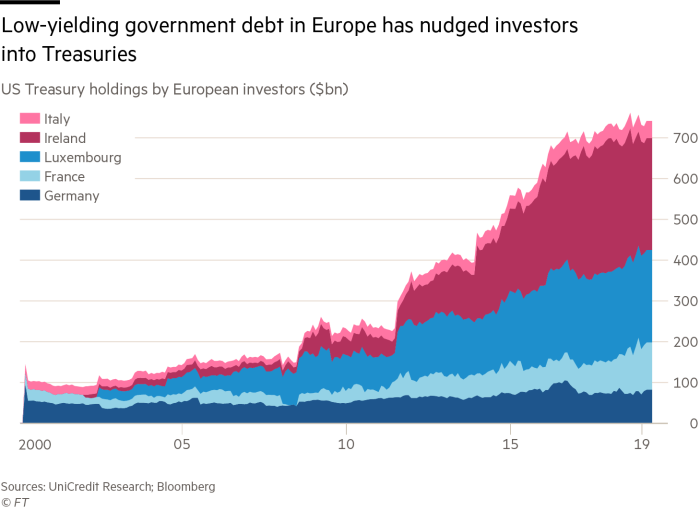 Government Bonds: Europe Continues To Buy American
