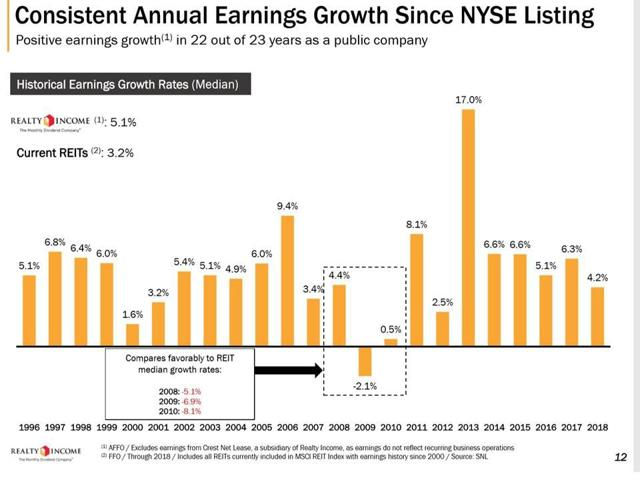 Realty Income Growth